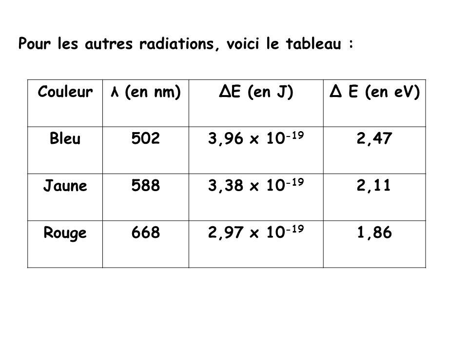 Pour les autres radiations, voici le tableau : Couleurλ (en nm)ΔE (en J)Δ E (en eV) Bleu5023,96 x 10 -19 2,47 Jaune5883,38 x 10 -19 2,11 Rouge6682,97