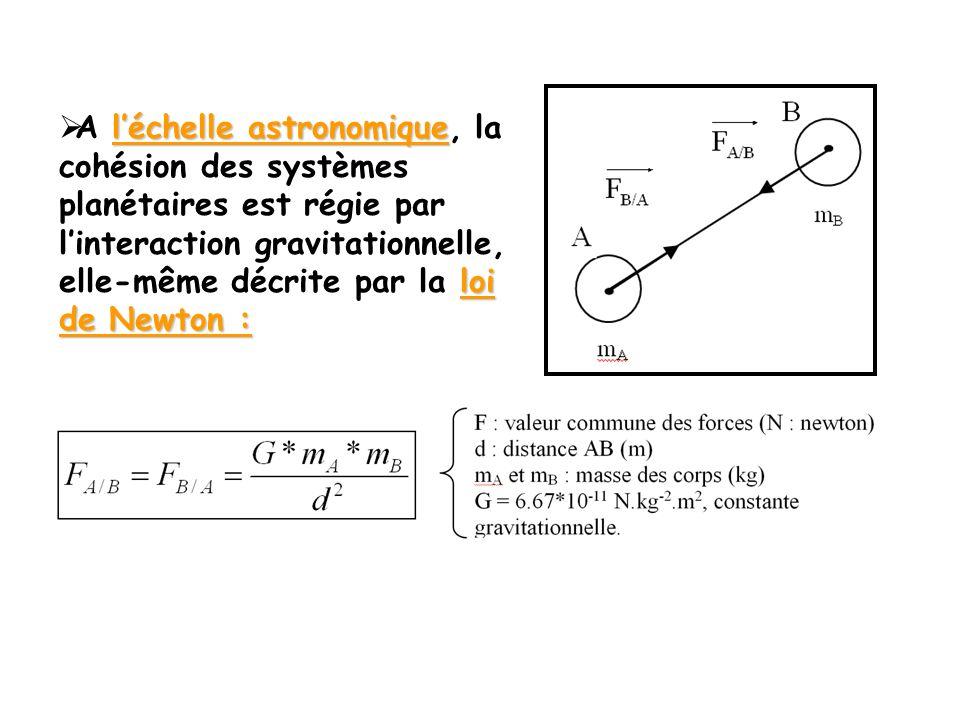 léchelle astronomique loi de Newton : A léchelle astronomique, la cohésion des systèmes planétaires est régie par linteraction gravitationnelle, elle-