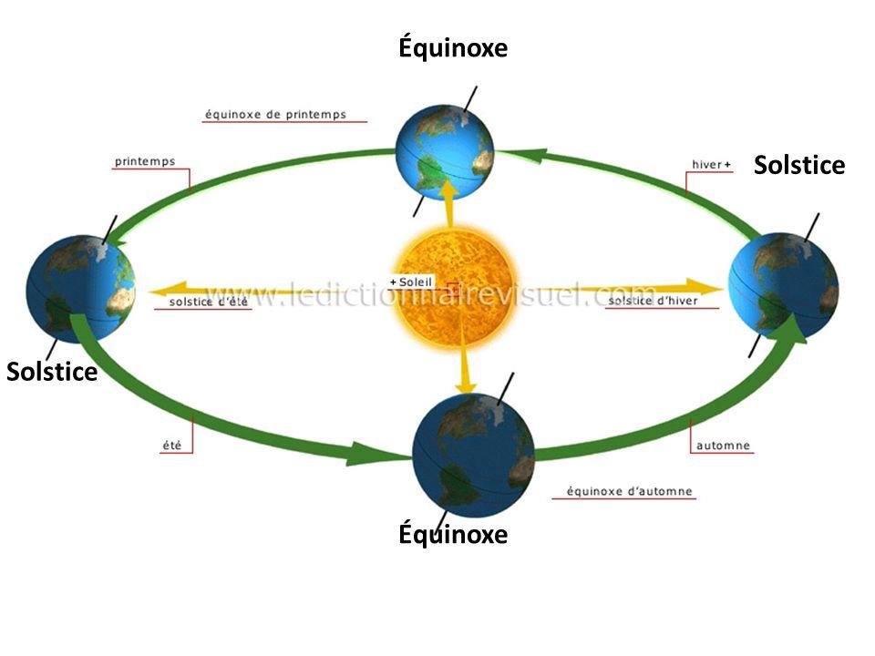 Équinoxe Solstice Équinoxe Solstice