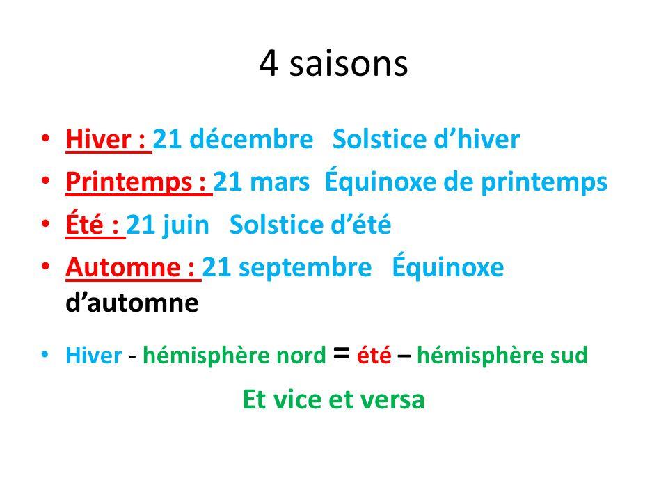 4 saisons Hiver : 21 décembre Solstice dhiver Printemps : 21 mars Équinoxe de printemps Été : 21 juin Solstice dété Automne : 21 septembre Équinoxe da