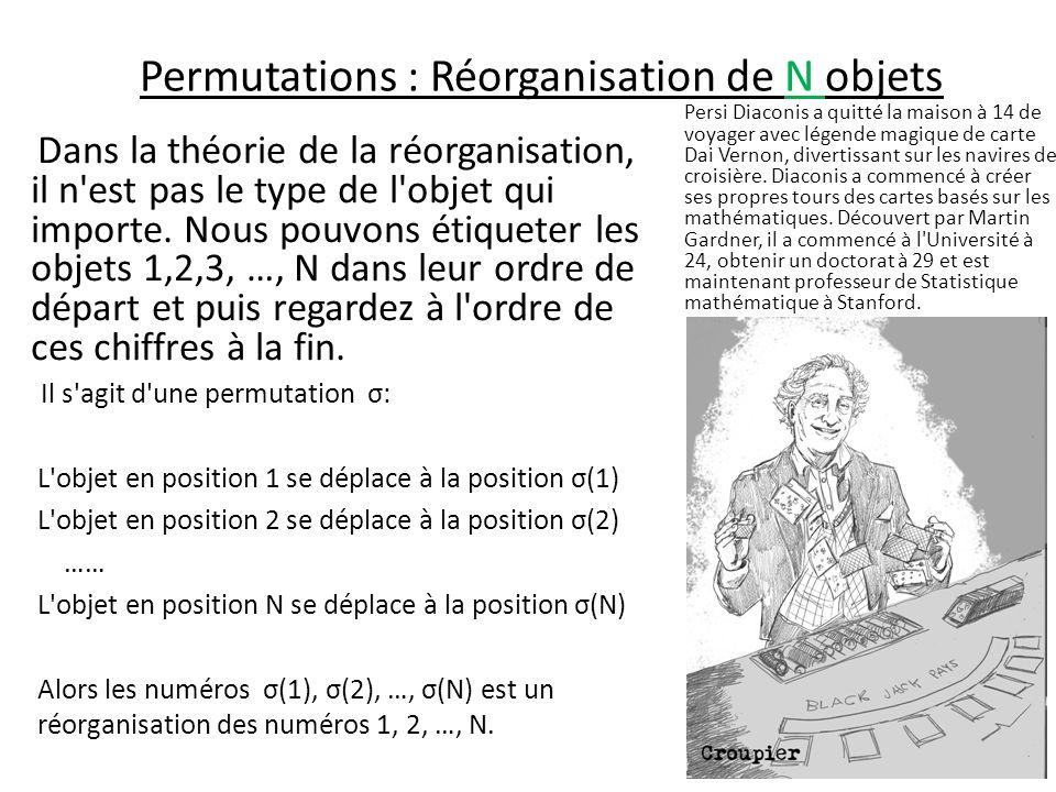 Permutations : Réorganisation de N objets Exemple, N=2: Les possibilités 1 1 et 2 2, lidentité; ou 1 2 et 2 1, qui nous pouvons représenter comme 1 2 1 ou 1 2.