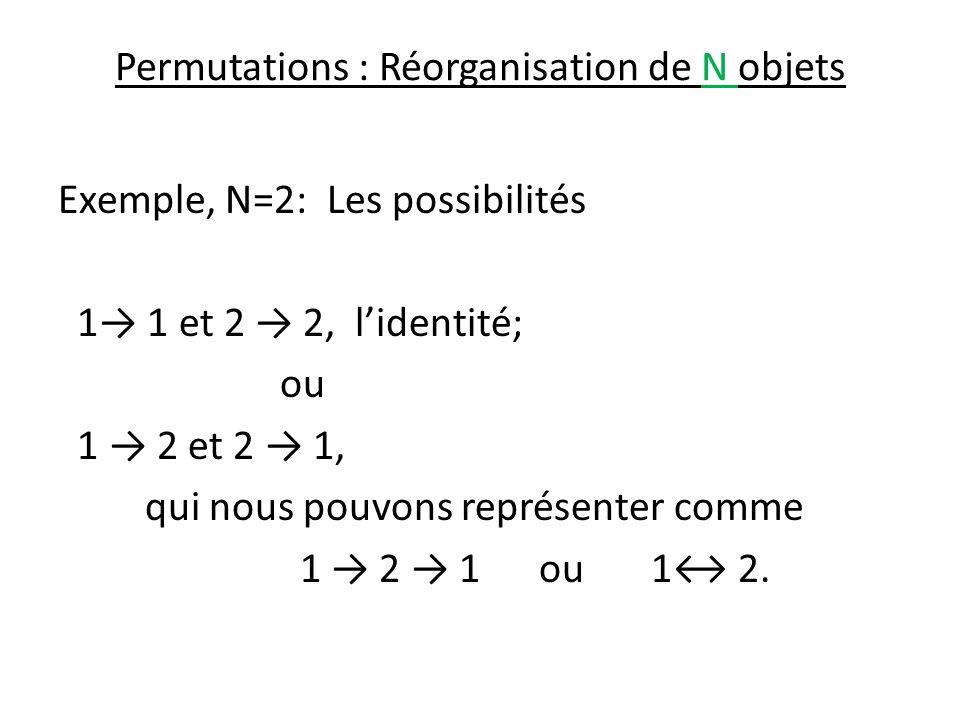 Toutes les permutations possible N=2: Les possibilités 1 1 et 2 2, identité; ou 1 2 et 2 1 qui nous pouvons représenter comme 1 2 1 or 1 2.