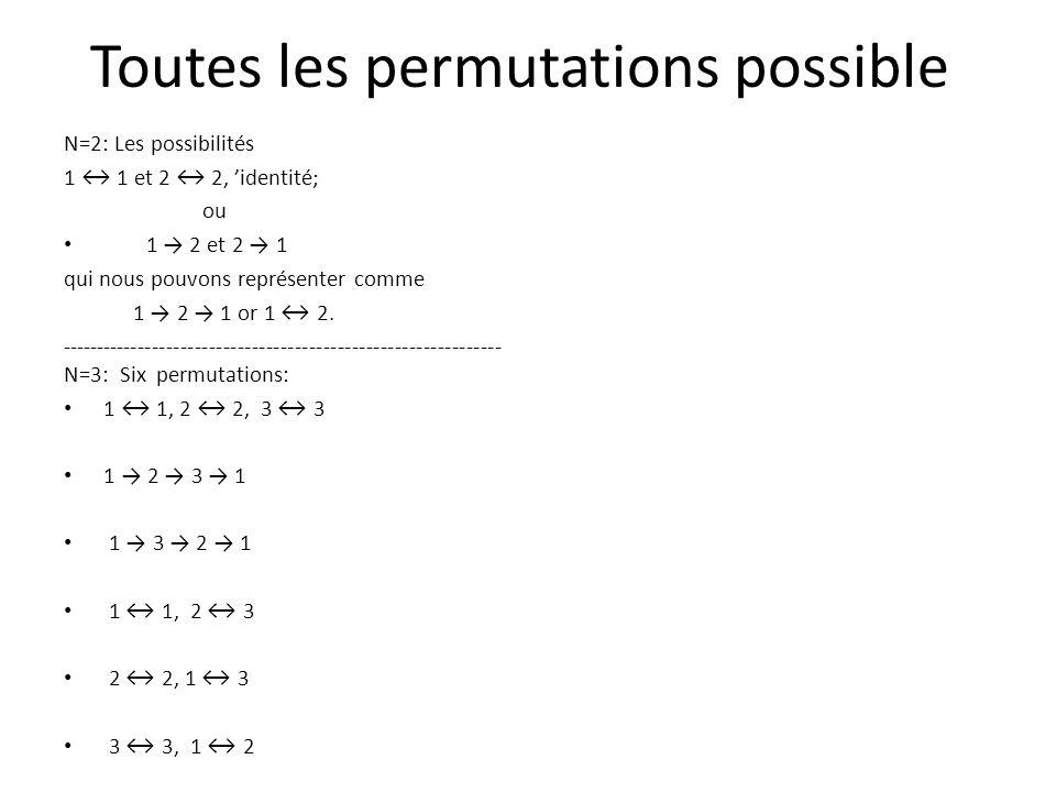 Permutations divisez en cycles N=2: Les possibilités 1 1 et 2 2, identité; ou 1 2 et 2 1 qui nous pouvons représenter comme 1 2 1 or 1 2.