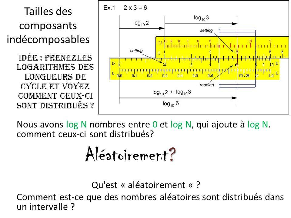 Comment est-ce que des nombres aléatoires sont distribués dans un intervalle .
