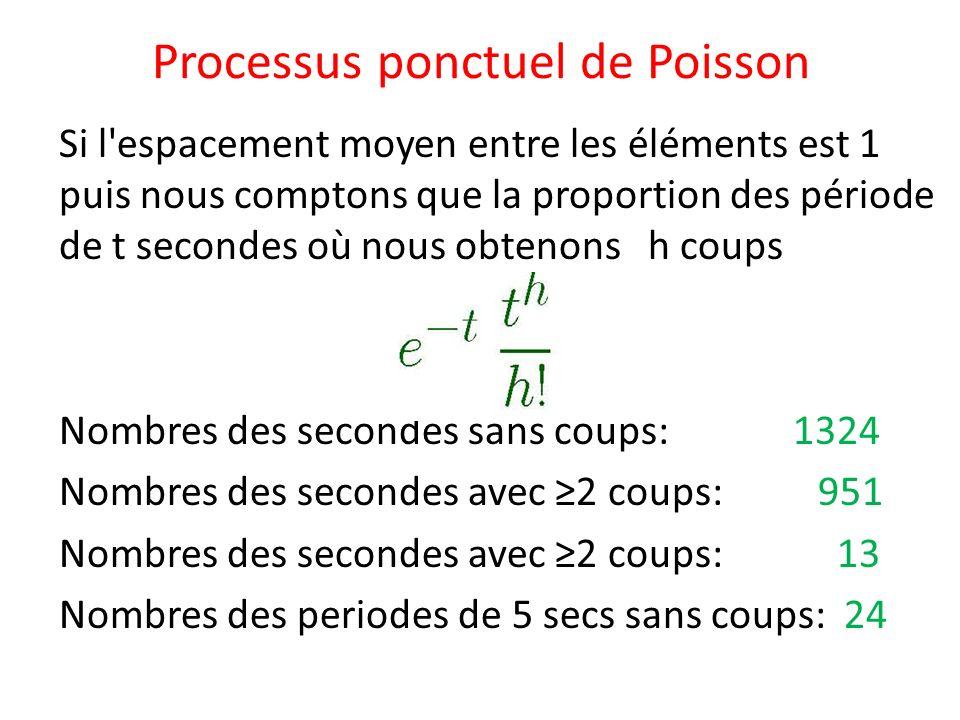 Processus ponctuel de Poisson Et les composantes indecomposables.