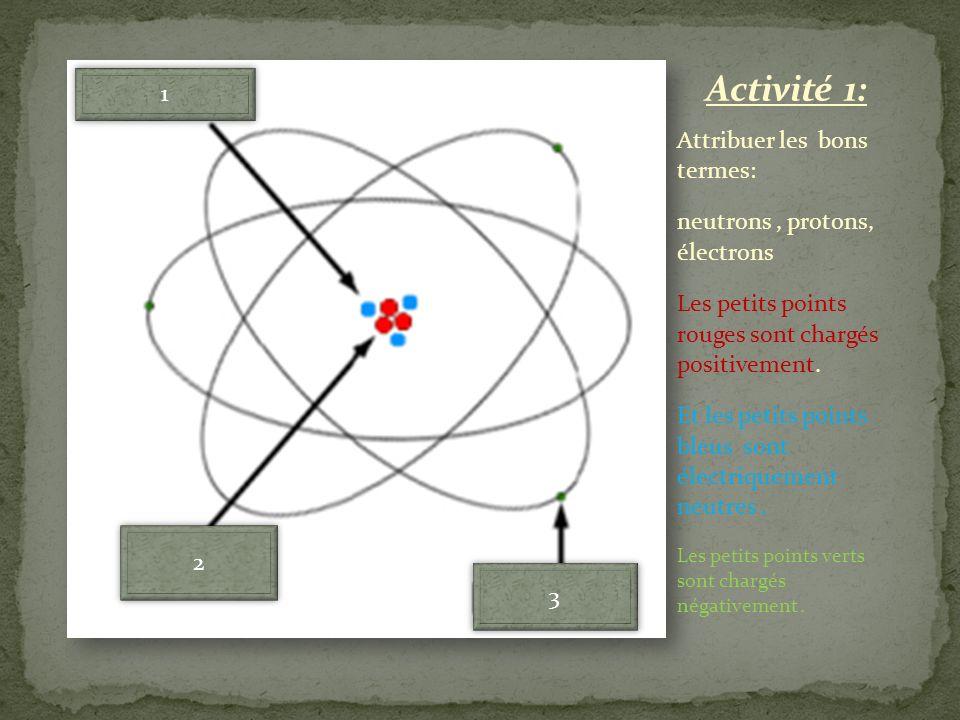Attribuer les bons termes: neutrons, protons, électrons Les petits points rouges sont chargés positivement. Et les petits points bleus sont électrique