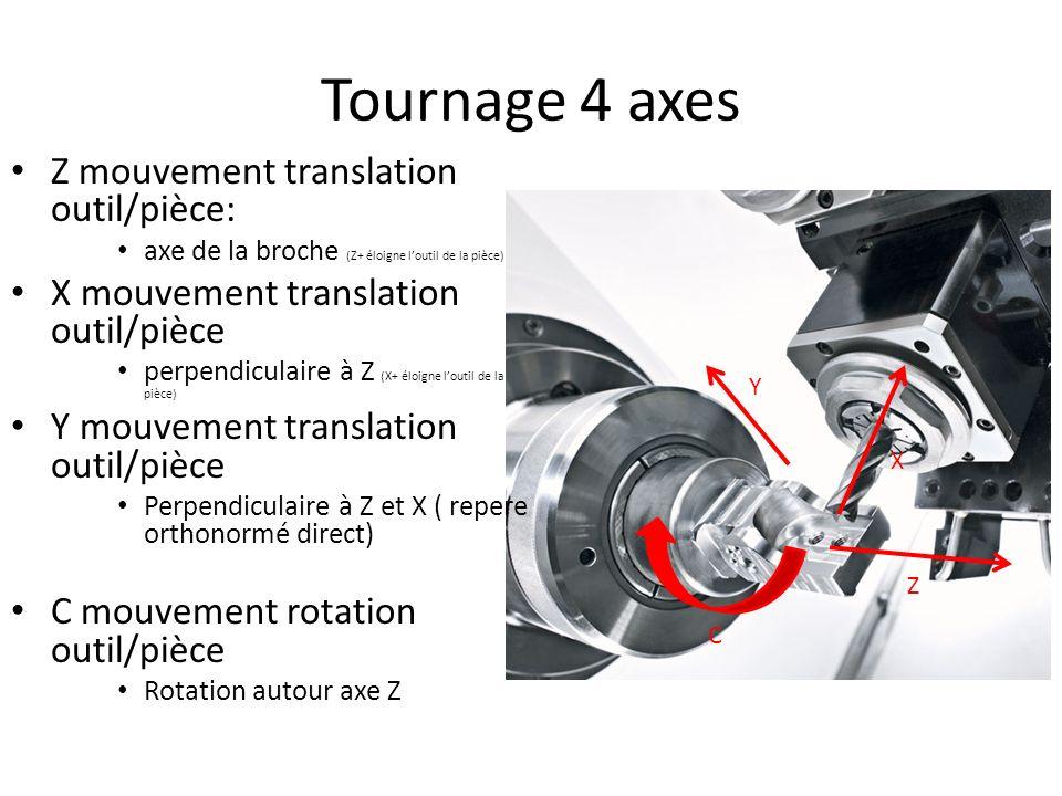 Z mouvement translation outil/pièce: axe de la broche (Z+ éloigne loutil de la pièce) X mouvement translation outil/pièce perpendiculaire à Z (X+ éloi