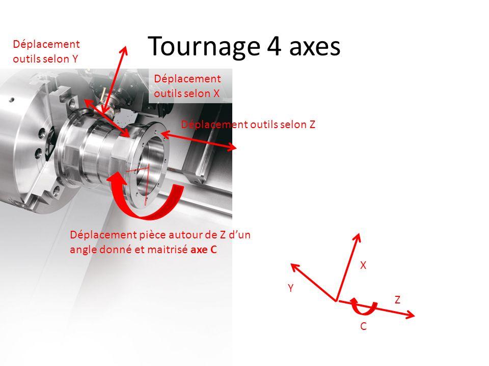 Tournage 4 axes Déplacement outils selon Z Déplacement outils selon X Z X Déplacement pièce autour de Z dun angle donné et maitrisé axe C C Déplacemen