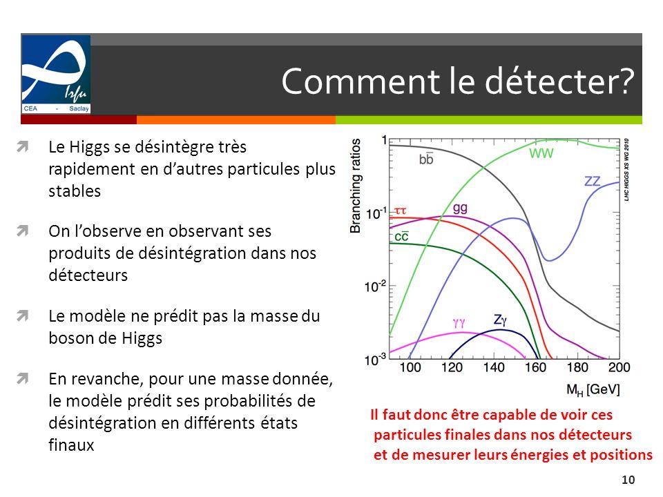 Comment le détecter? 10 Le Higgs se désintègre très rapidement en dautres particules plus stables On lobserve en observant ses produits de désintégrat