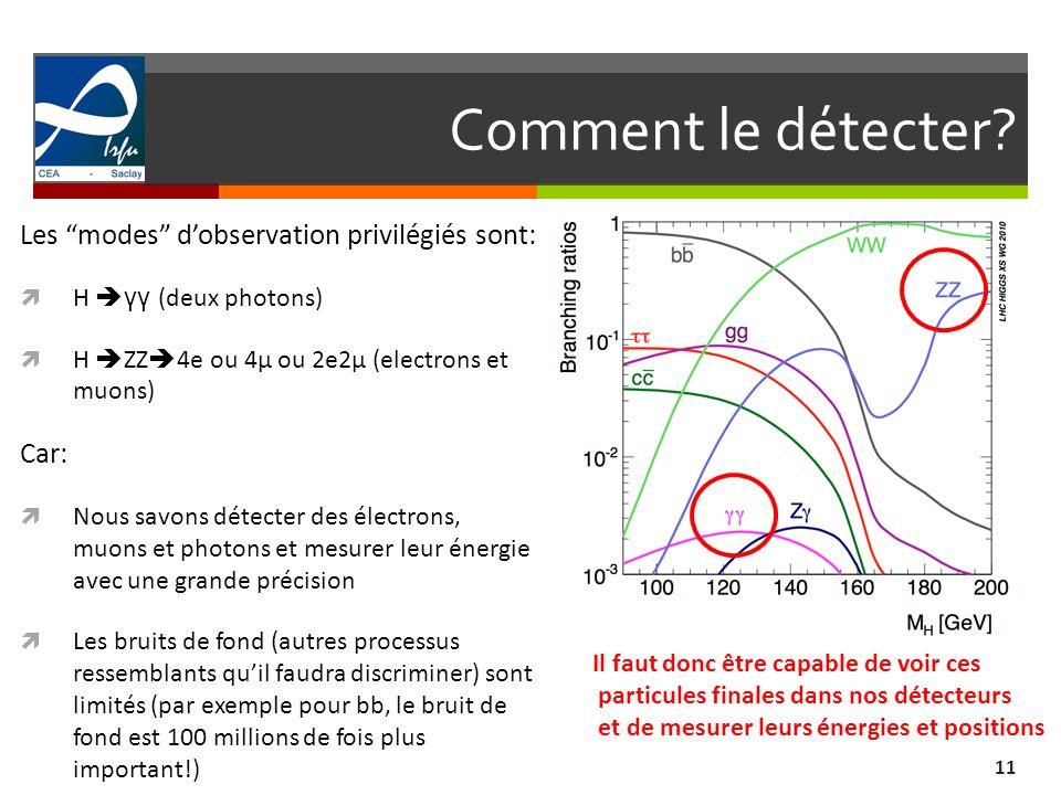 Comment le détecter? 11 Les modes dobservation privilégiés sont: H γγ (deux photons) H ZZ 4e ou 4μ ou 2e2μ (electrons et muons) Car: Nous savons détec