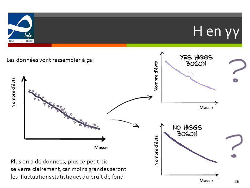 H en γγ 26 Les données vont ressembler à ça: Nombre dévts Masse Nombre dévts Plus on a de données, plus ce petit pic se verra clairement, car moins gr