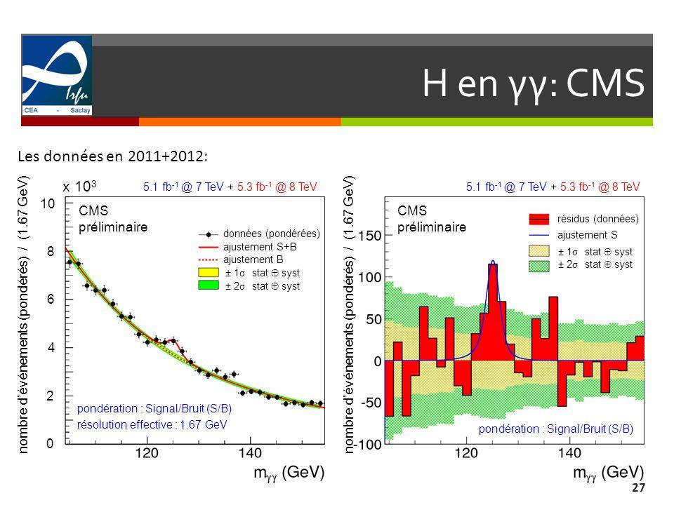 H en γγ: CMS 27 Les données en 2011+2012: nombre dévénements (pondérés) / (1.67 GeV) résolution effective : 1.67 GeV 0 2 4 6 8 10 x 10 3 5.1 fb -1 @ 7