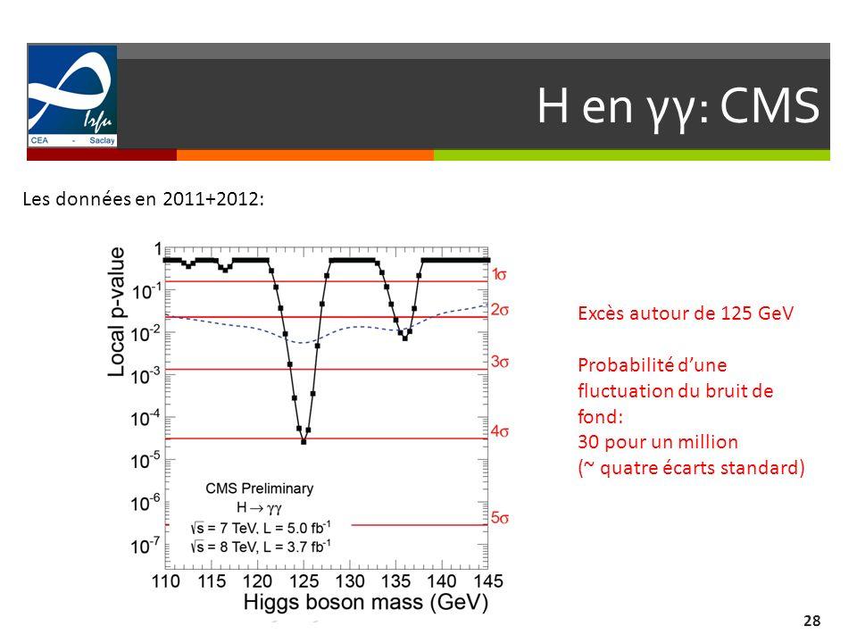 H en γγ: CMS 28 Les données en 2011+2012: Excès autour de 125 GeV Probabilité dune fluctuation du bruit de fond: 30 pour un million (~ quatre écarts s