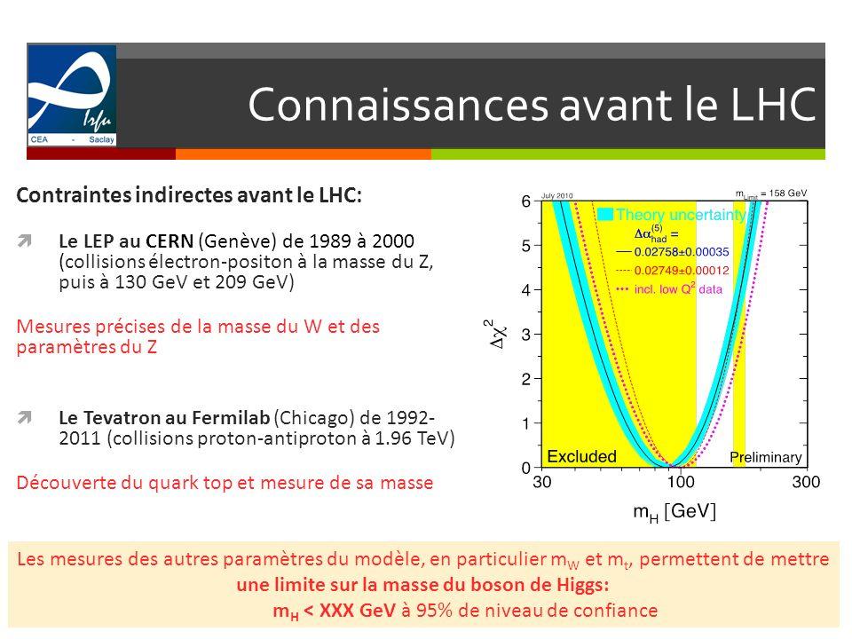 Connaissances avant le LHC 5 Recherches directes avant le LHC: Le LEP au CERN (Genève) de 1989 à 2000 (collisions électron-positon à la masse du Z, puis à 130 GeV et 209 GeV) Gamme de masse en dessous de 115 GeV exclue à 95% de niveau de confiance Le Tevatron au Fermilab (Chicago) de 1992- 2011 (collisions proton-antiproton à 1.96 TeV) Première exclusion dune petite zone autour de 160 GeV en 2010 (m H [158-173] GeV) Gamme de masse entre 147 et 179 GeV exclue à 95% de niveau de confiance à lhiver 2012 m H >114 GeV à 95% de niveau de confiance