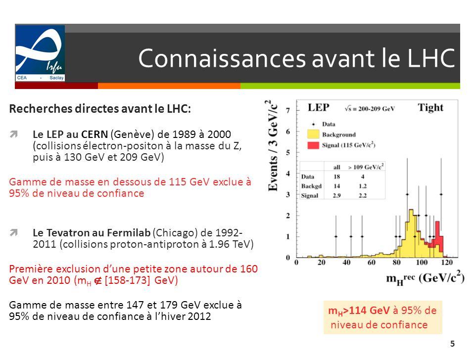 Connaissances avant le LHC 5 Recherches directes avant le LHC: Le LEP au CERN (Genève) de 1989 à 2000 (collisions électron-positon à la masse du Z, pu