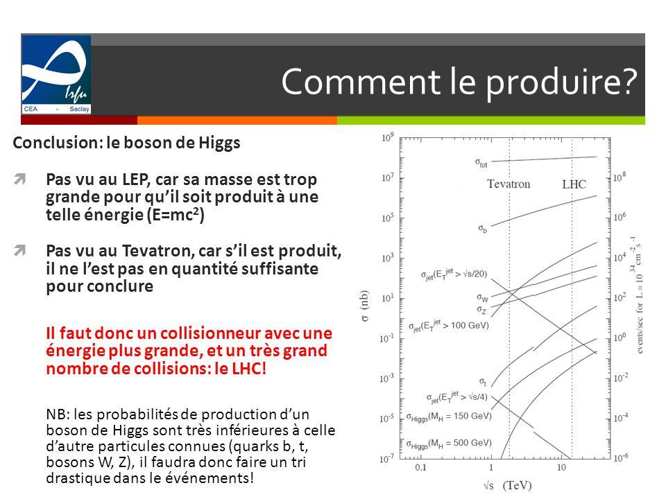Comment le produire? 6 Conclusion: le boson de Higgs Pas vu au LEP, car sa masse est trop grande pour quil soit produit à une telle énergie (E=mc 2 )