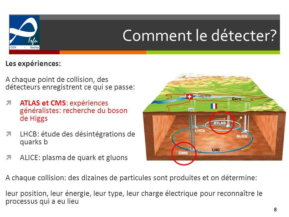 Comment le détecter? 8 Les expériences: A chaque point de collision, des détecteurs enregistrent ce qui se passe: ATLAS et CMS: expériences généralist