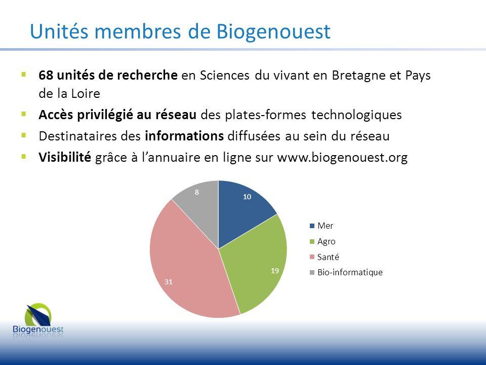 68 unités de recherche en Sciences du vivant en Bretagne et Pays de la Loire Accès privilégié au réseau des plates-formes technologiques Destinataires