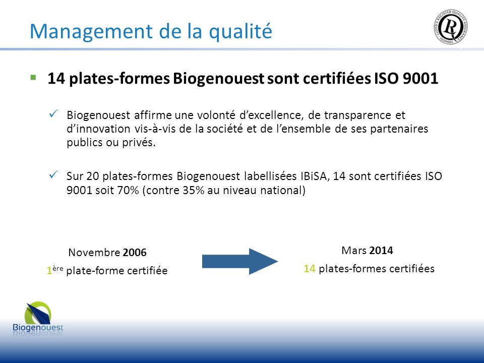 14 plates-formes Biogenouest sont certifiées ISO 9001 Biogenouest affirme une volonté dexcellence, de transparence et dinnovation vis-à-vis de la soci
