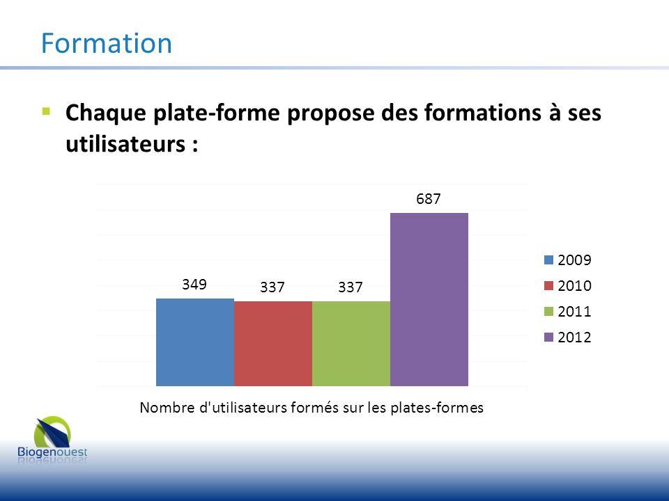Chaque plate-forme propose des formations à ses utilisateurs : Formation