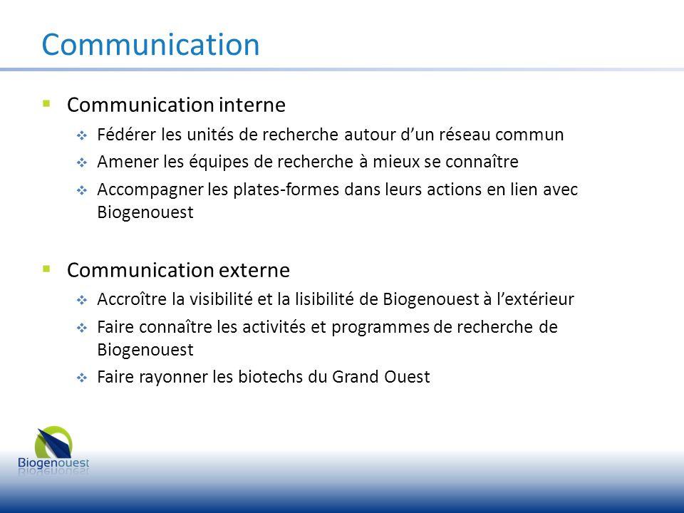 Communication interne Fédérer les unités de recherche autour dun réseau commun Amener les équipes de recherche à mieux se connaître Accompagner les pl