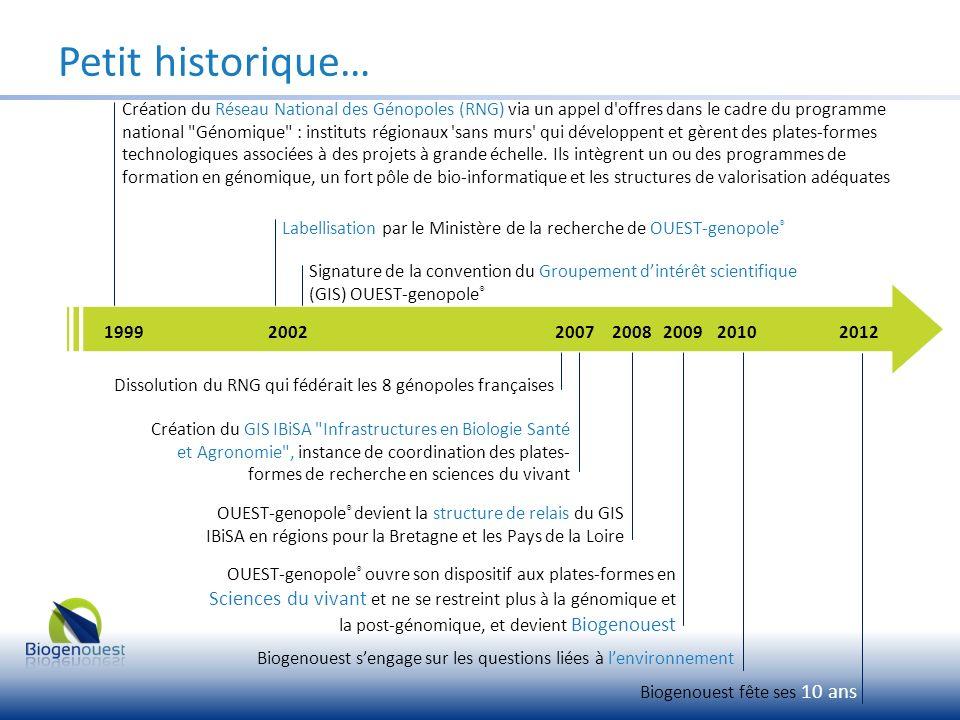 Petit historique… Création du Réseau National des Génopoles (RNG) via un appel d'offres dans le cadre du programme national