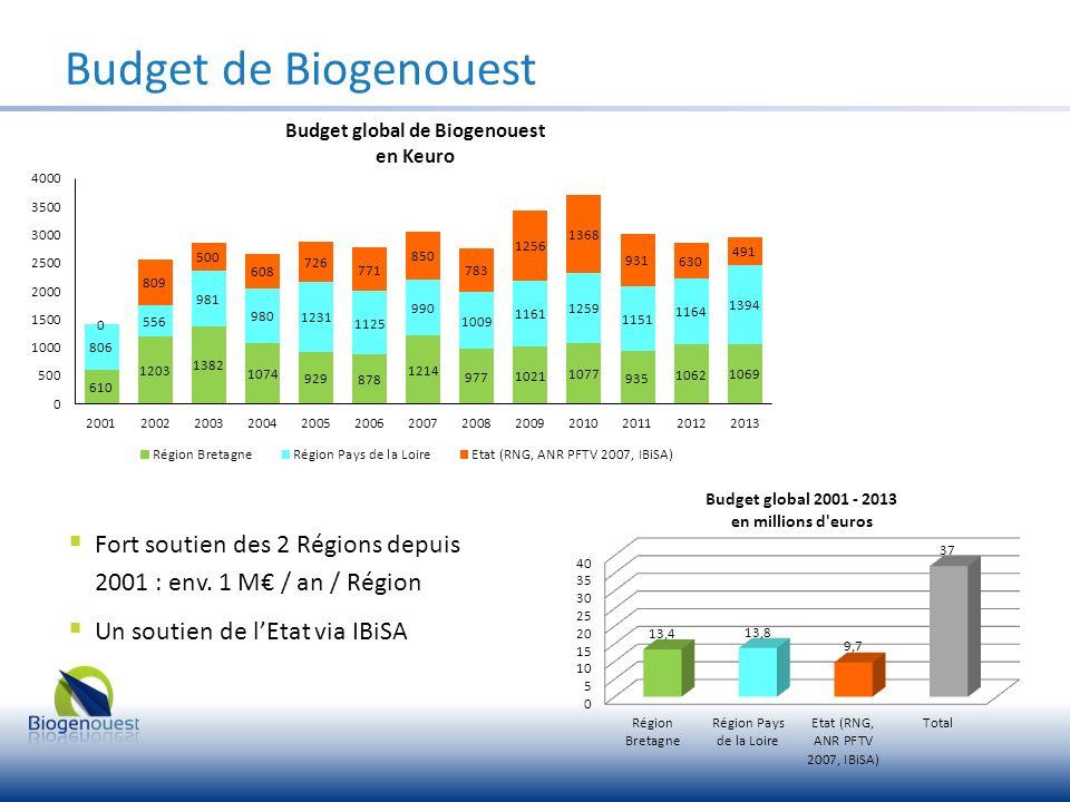 Budget de Biogenouest Budget global 2013 : 2 954 000 (Régions Bretagne & Pays de la Loire, IBiSA) 94% du budget à destination des plates-formes (Organismes et Universités) 6% pour le fonctionnement de Biogenouest (Postes communication et qualité, budget animation)
