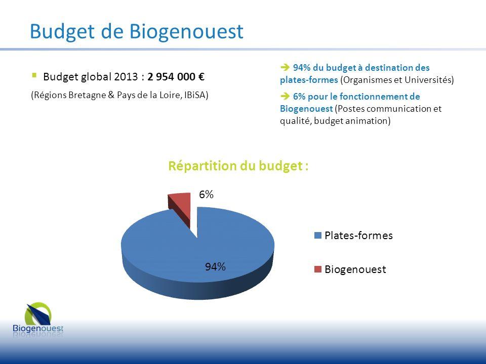 Budget de Biogenouest Budget global 2013 : 2 954 000 (Régions Bretagne & Pays de la Loire, IBiSA) 94% du budget à destination des plates-formes (Organ
