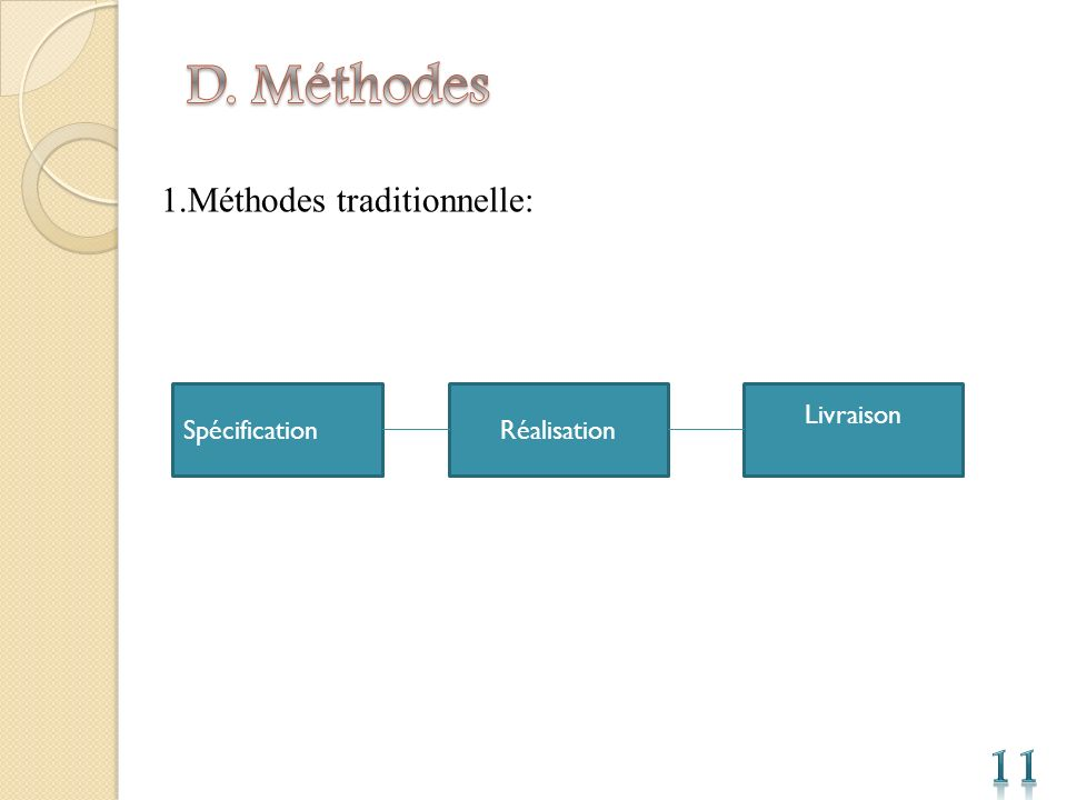1.Méthodes traditionnelle: SpécificationRéalisation Livraison