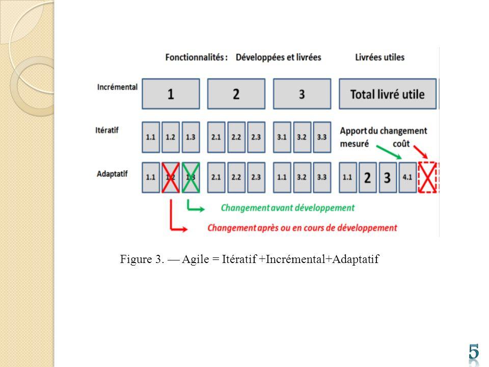 Figure 3. Agile = Itératif +Incrémental+Adaptatif