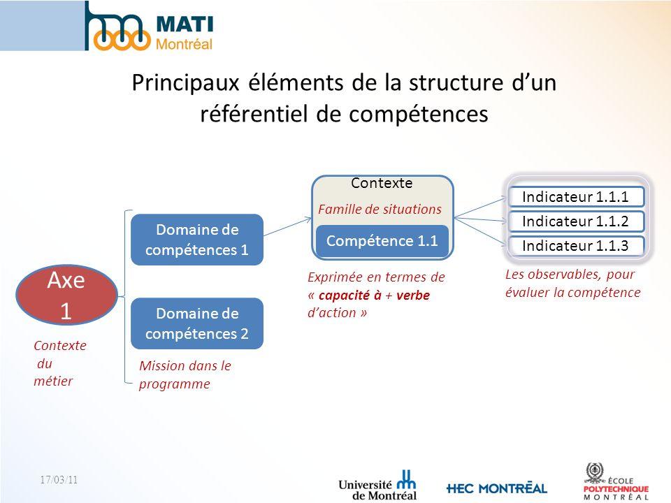 17/03/11 Principaux éléments de la structure dun référentiel de compétences Axe 1 Contexte du métier Domaine de compétences 1 Domaine de compétences 2
