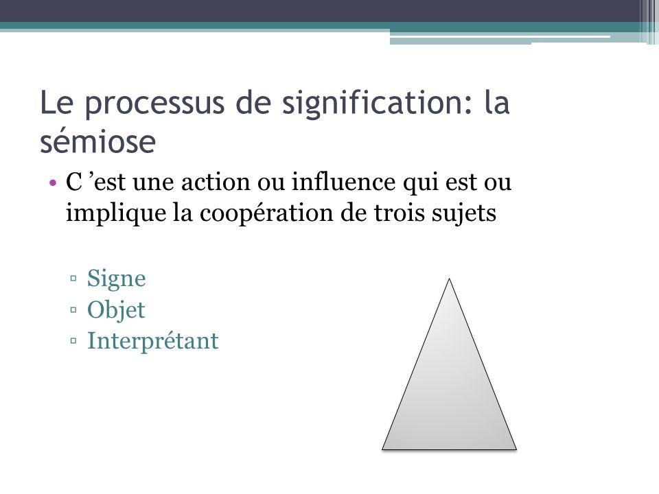 Lénonciation (Carontini) C est le point de vue de l acte communicationnel C est le processus de construction du message ou de constitution du signe.
