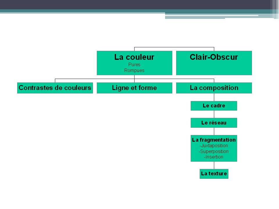 Liconicité selon Saouter Interventions faites dans le plan plastique pour organiser registre des contrastes (formes, lignes, etc) Paramètres établis en fonctions dune relation disomorphisme entre le réel et sa représentation