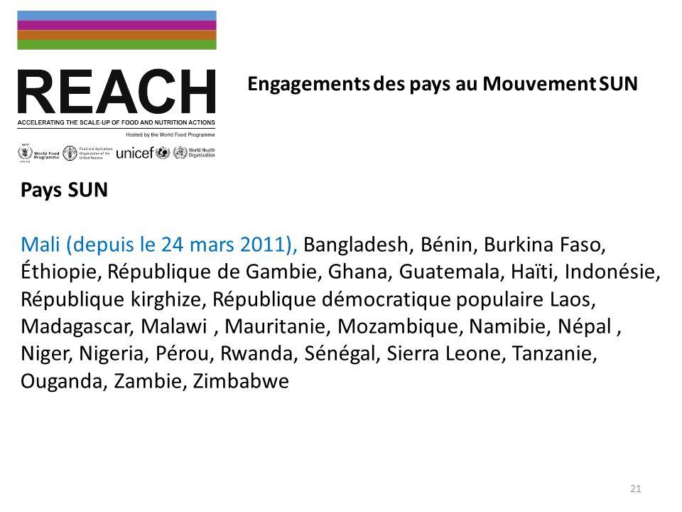 Pays SUN Mali (depuis le 24 mars 2011), Bangladesh, Bénin, Burkina Faso, Éthiopie, République de Gambie, Ghana, Guatemala, Haïti, Indonésie, Républiqu