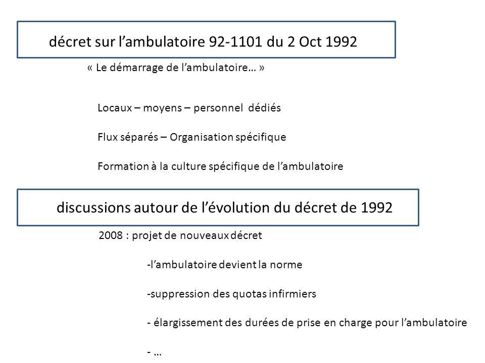 décret sur lambulatoire 92-1101 du 2 Oct 1992 Locaux – moyens – personnel dédiés Flux séparés – Organisation spécifique Formation à la culture spécifi