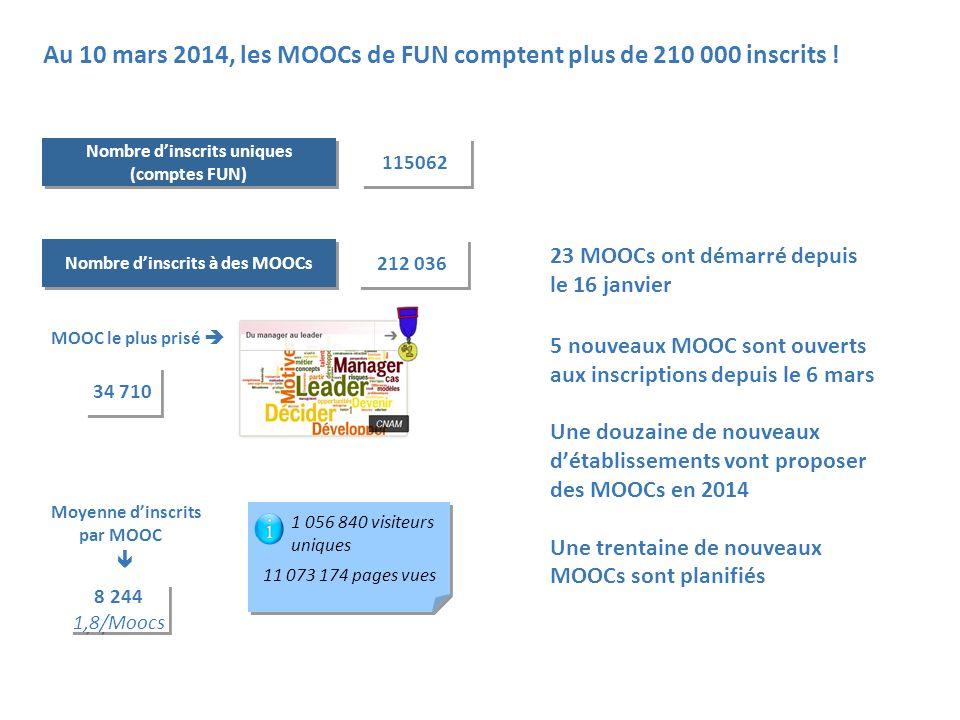 11 Au 10 mars 2014, les MOOCs de FUN comptent plus de 210 000 inscrits ! Nombre dinscrits à des MOOCs 212 036 MOOC le plus prisé 34 710 Moyenne dinscr