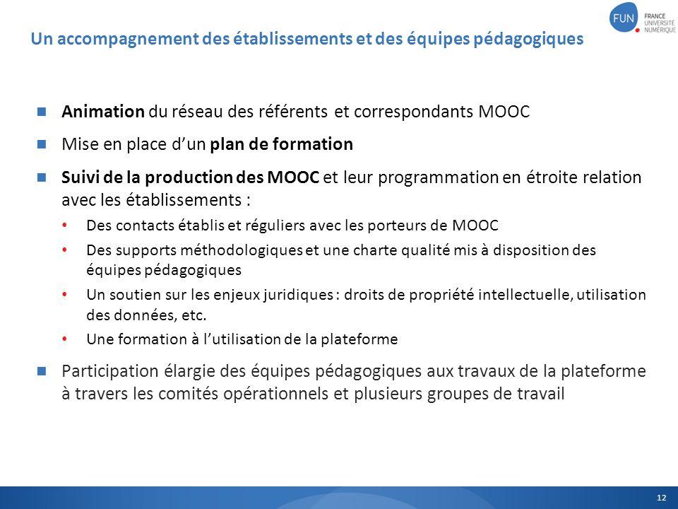 Animation du réseau des référents et correspondants MOOC Mise en place dun plan de formation Suivi de la production des MOOC et leur programmation en