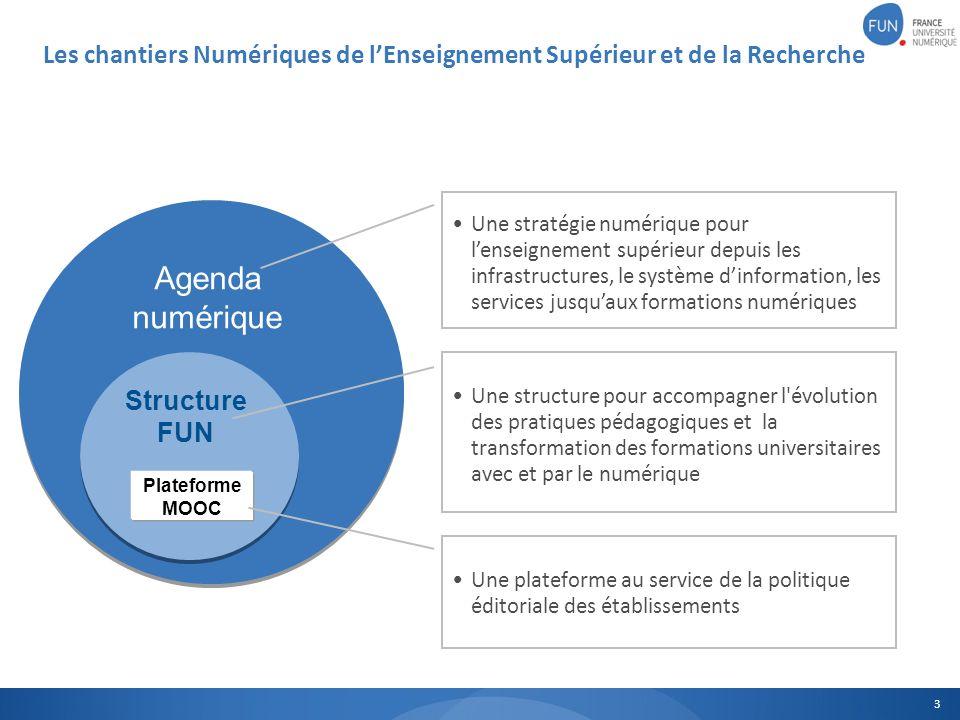 Les chantiers Numériques de lEnseignement Supérieur et de la Recherche 3 Agenda numérique Structure FUN Plateforme MOOC Une stratégie numérique pour l