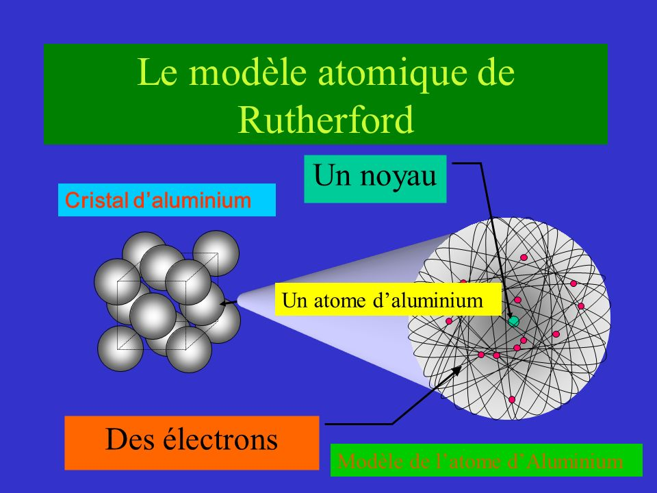 Cristal daluminium Modèle de latome dAluminium Le modèle atomique de Rutherford Un noyau Des électrons Un atome daluminium