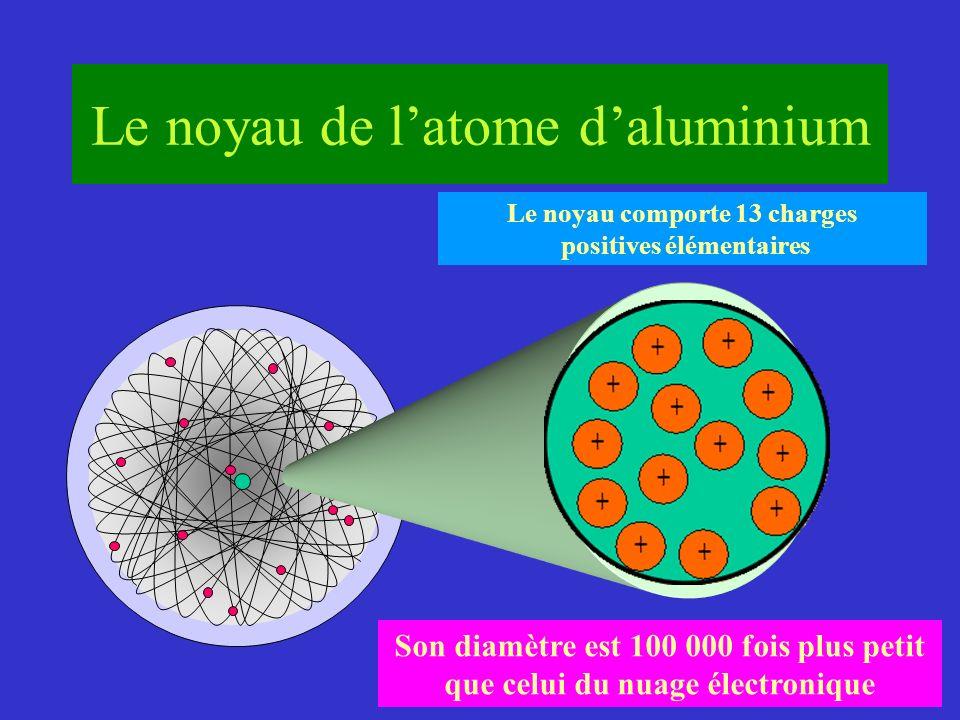 Le noyau comporte 13 charges positives élémentaires Son diamètre est 100 000 fois plus petit que celui du nuage électronique