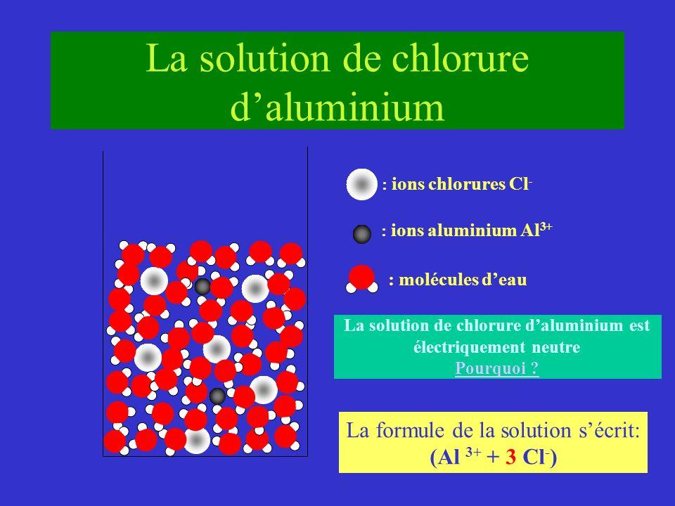 : ions chlorures Cl - : ions aluminium Al 3+ : molécules deau La solution de chlorure daluminium La solution de chlorure daluminium est électriquement