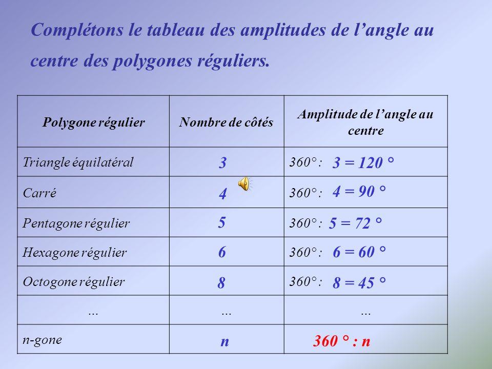 Complétons le tableau des amplitudes de langle au centre des polygones réguliers. Polygone régulierNombre de côtés Amplitude de langle au centre Trian