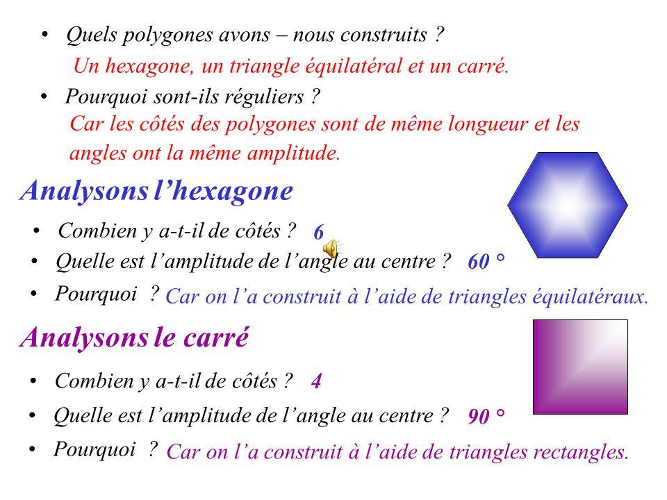 Quels polygones avons – nous construits ? Un hexagone, un triangle équilatéral et un carré. Pourquoi sont-ils réguliers ? Car les côtés des polygones