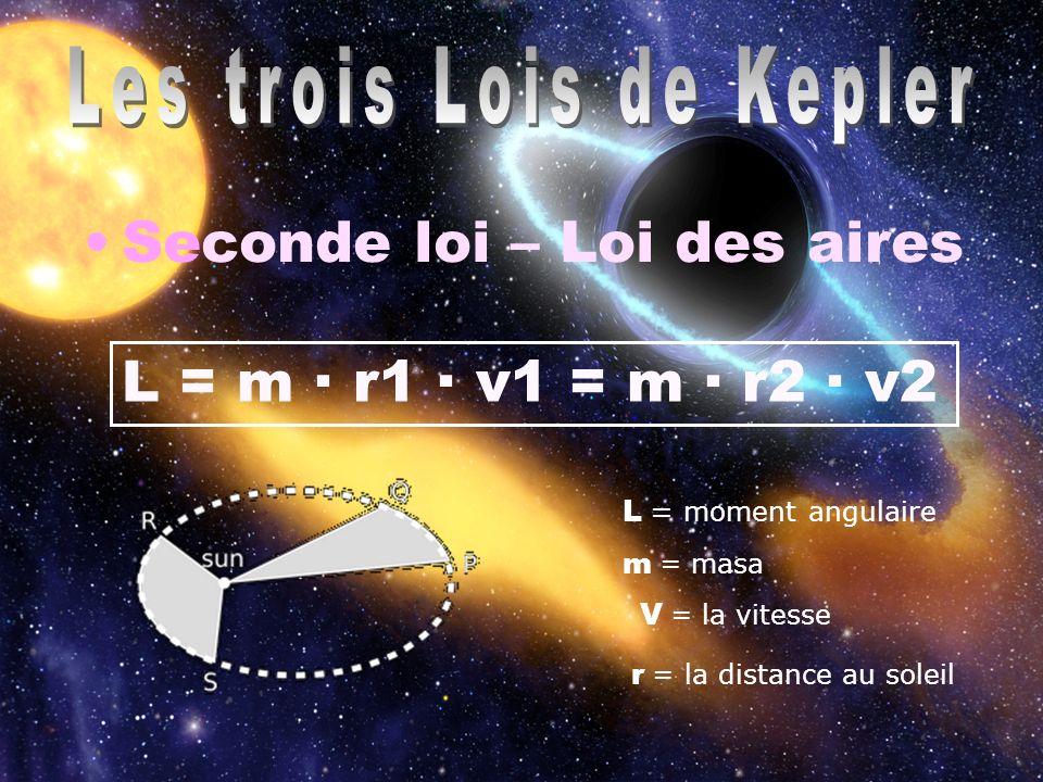Troisième loi – Loi des périodes Kepler a decouvert ces trois lois grâce aux observations astronomiques P = période orbital r = La distance jusqu´au soleil Cet homme a découvert la troisième loi tandis qu il cherchait une relation entre les orbites des planètes et des notes musicales.