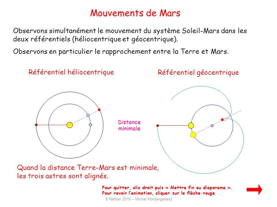 Observons simultanément le mouvement du système Soleil-Mars dans les deux référentiels (héliocentrique et géocentrique). Observons en particulier le r