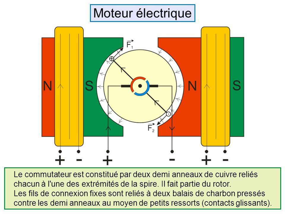 Le commutateur est constitué par deux demi anneaux de cuivre reliés chacun à l'une des extrémités de la spire. Il fait partie du rotor. Les fils de co