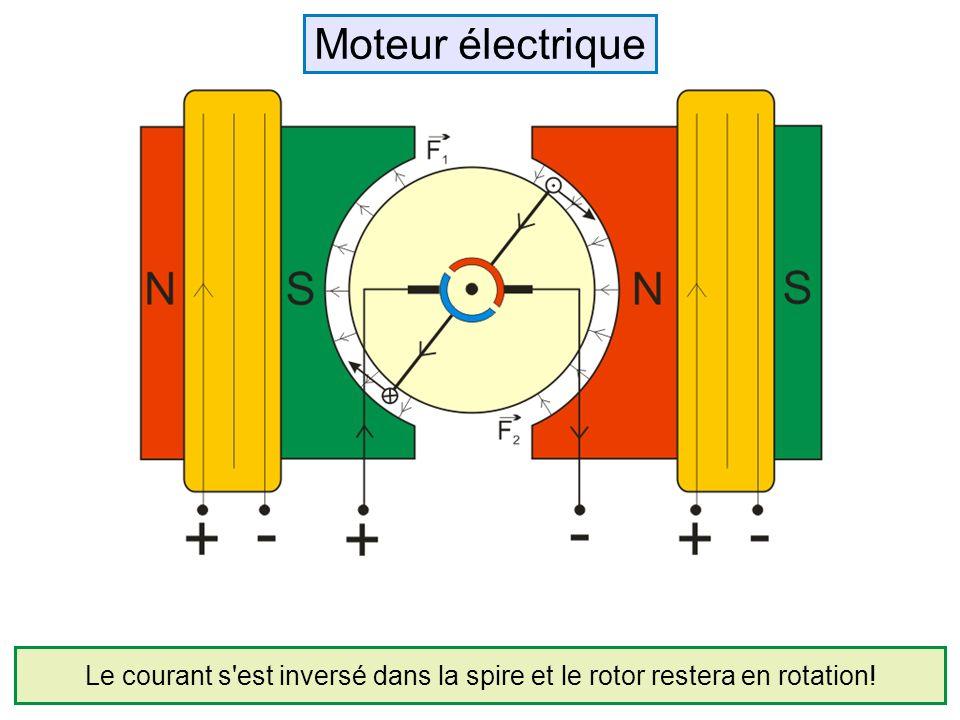 Le courant s'est inversé dans la spire et le rotor restera en rotation! Moteur électrique