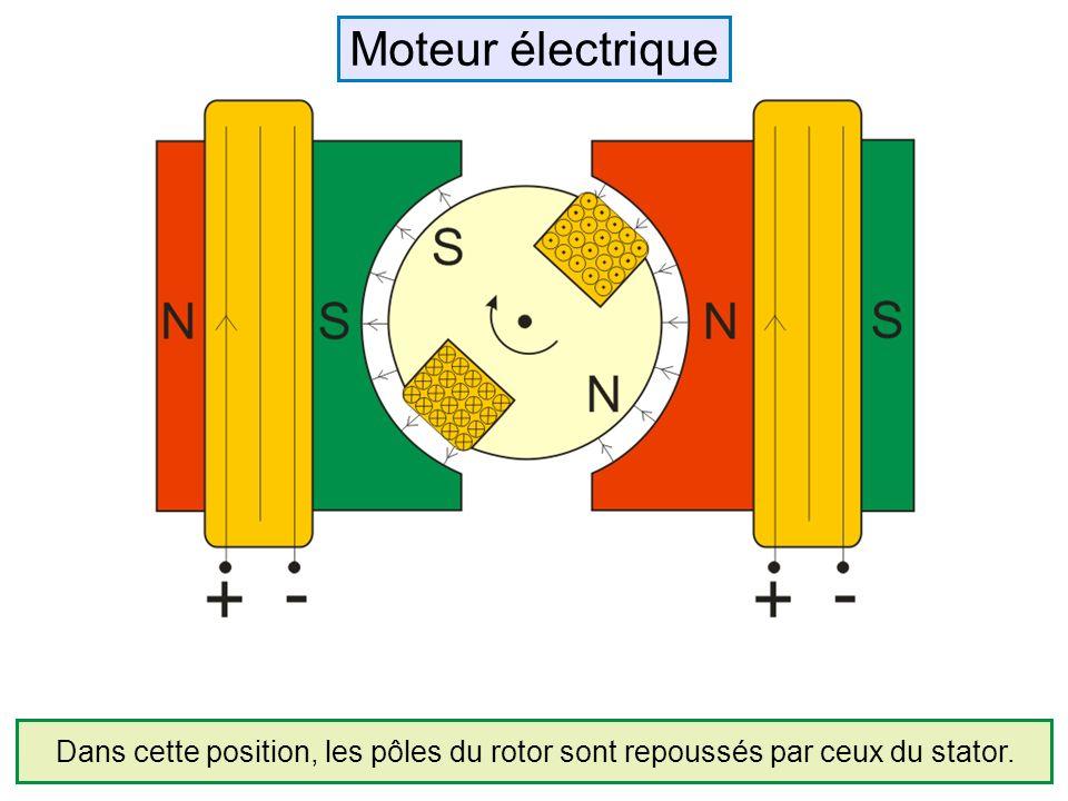 Dans cette position, les pôles du rotor sont repoussés par ceux du stator. Moteur électrique