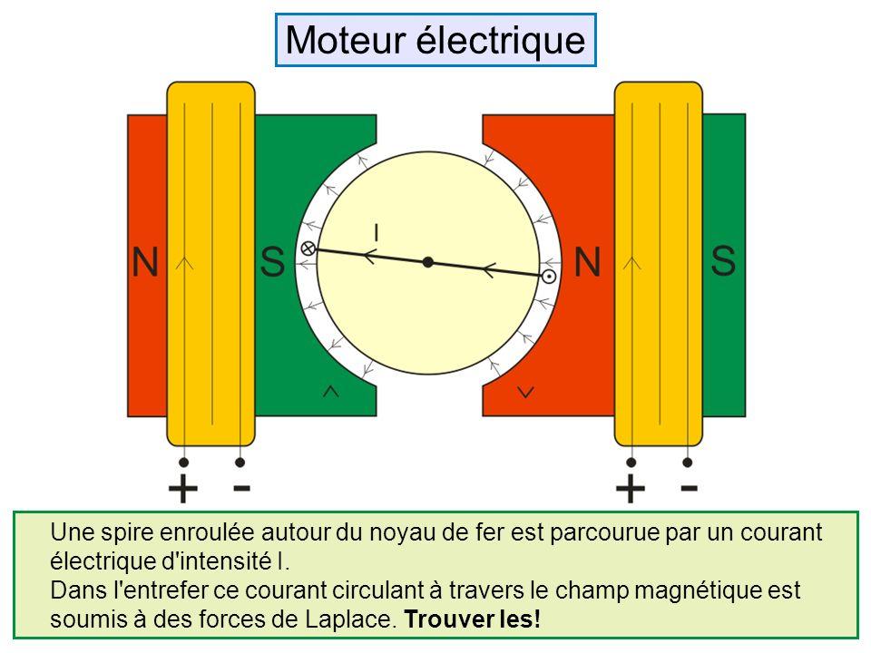 Une spire enroulée autour du noyau de fer est parcourue par un courant électrique d'intensité I. Dans l'entrefer ce courant circulant à travers le cha