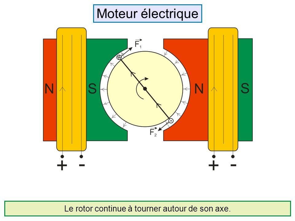 Le rotor continue à tourner autour de son axe.